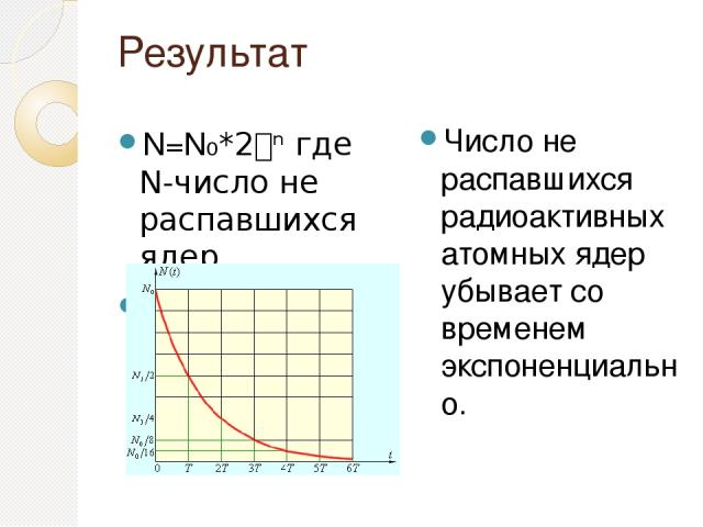 Результат N=N₀*2 ⁿ где N-число не распавшихся ядер n=t/T Число не распавшихся радиоактивных атомных ядер убывает со временем экспоненциально.