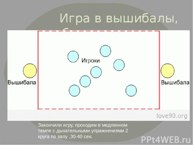Игра в вышибалы, бросая мяч двумя руками 4- 5 минут Закончили игру, проходим в медленном темпе с дыхательными упражнениями 2 круга по залу ,30-40 сек.
