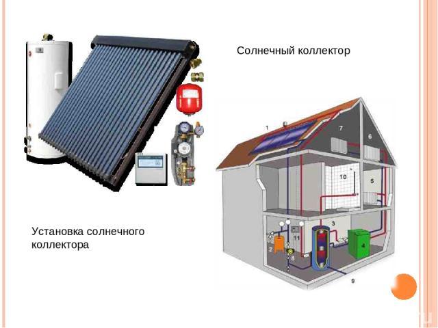 Солнечный коллектор Установка солнечного коллектора