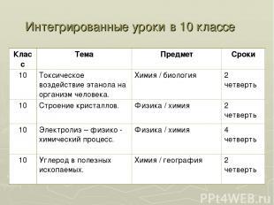 Интегрированные уроки в 10 классе Класс Тема Предмет Сроки 10 Токсическое воздей