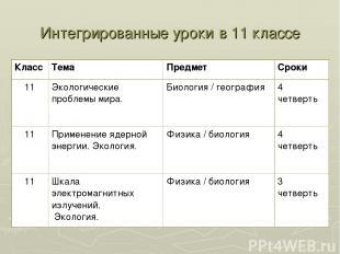 Интегрированные уроки в 11 классе Класс Тема Предмет Сроки 11 Экологические проб
