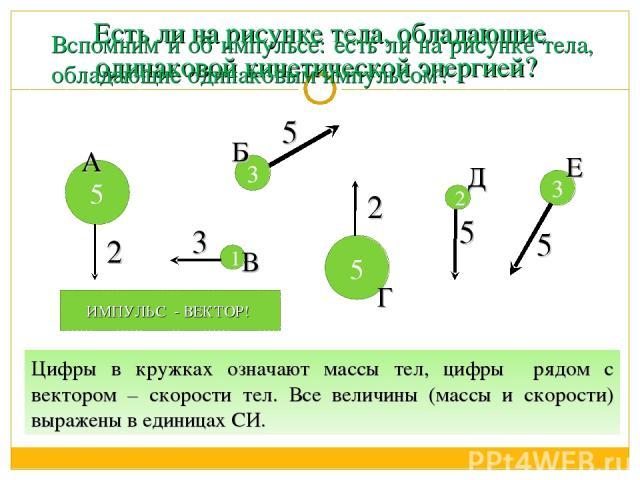 Есть ли на рисунке тела, обладающие одинаковой кинетической энергией? 1 5 3 5 3 2 Е Г В Б А Д 5 3 2 2 5 5 Вспомним и об импульсе: есть ли на рисунке тела, обладающие одинаковым импульсом? Цифры в кружках означают массы тел, цифры рядом с вектором – …