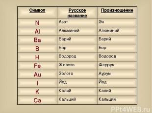 Символ Русское название Произношение N Азот Эн Al Алюминий Алюминий Ba Барий Бар