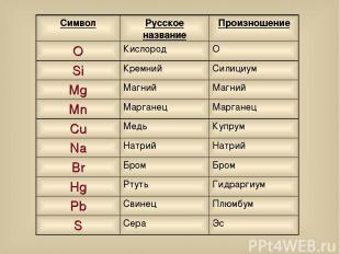Символ Русское название Произношение O Кислород О Si Кремний Силициум Mg Магний