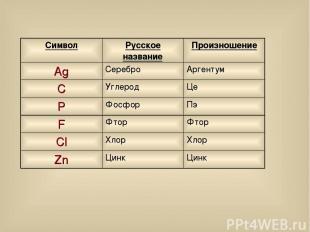 Символ Русское название Произношение Ag Серебро Аргентум C Углерод Це P Фосфор П