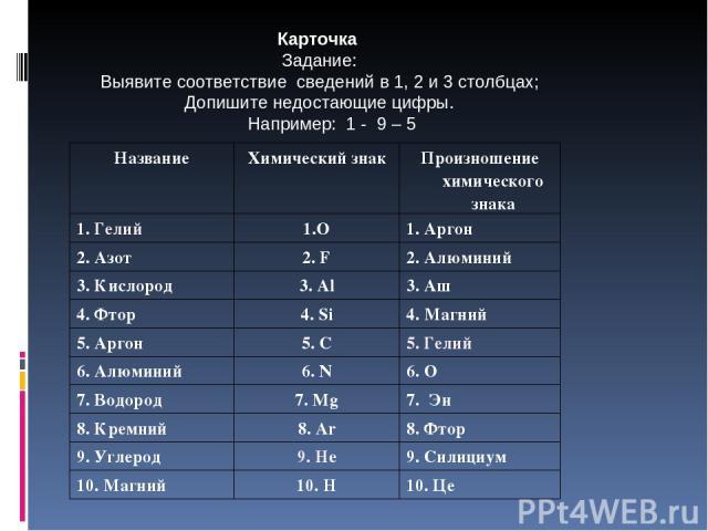 Карточка Задание: Выявите соответствие сведений в 1, 2 и 3 столбцах; Допишите недостающие цифры. Например: 1 - 9 – 5 Название Химический знак Произношение химического знака 1. Гелий 1.O 1. Аргон 2. Азот 2. F 2. Алюминий 3. Кислород 3. Al 3. Аш 4. Фт…
