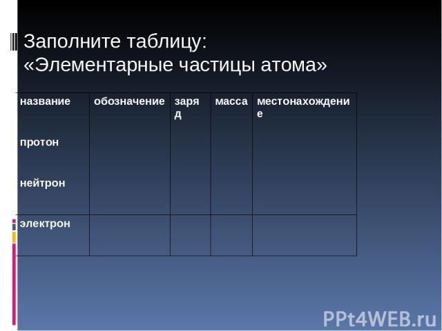 Заполните таблицу: «Элементарные частицы атома» название обозначение заряд масса местонахождение протон     нейтрон     электрон