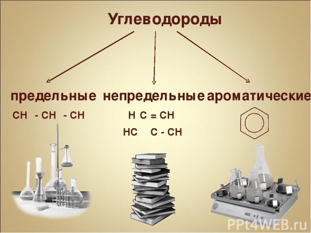 Углеводороды предельные непредельные ароматические CH₃ - CH₂ - CH₃ H₂C = CH₂ HC Ξ C - CH₃