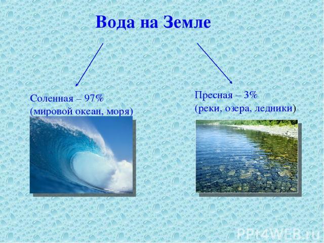 Вода на Земле Соленная – 97% (мировой океан, моря) Пресная – 3% (реки, озера, ледники)