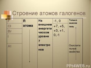 Строение атомов галогенов F R атома На внешнем энергетическом уровне 7 электро н