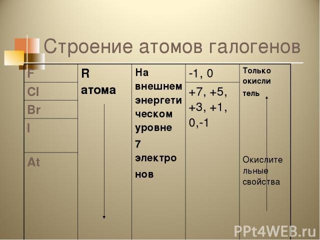 Строение атомов галогенов F R атома На внешнем энергетическом уровне 7 электро нов -1, 0 Только окисли тель Cl +7, +5, +3, +1, 0,-1 Br I At Окислительные свойства