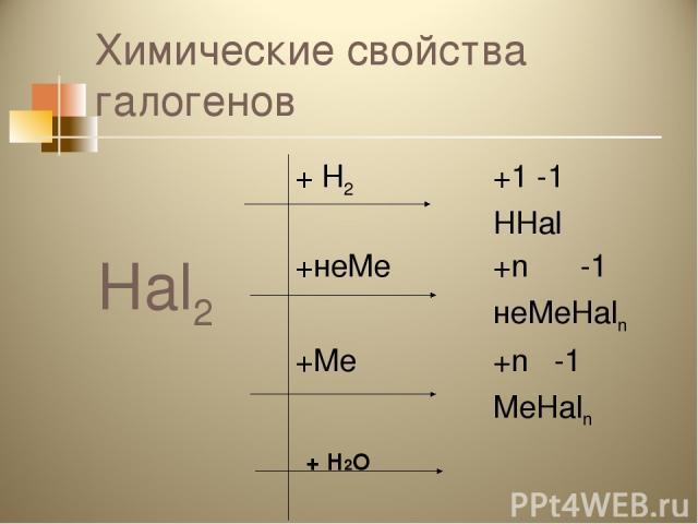 Химические свойства галогенов + Н2О Hal2 + Н2 +1 -1 HHal +неМе +n -1 неМеHaln +Ме +n -1 МеHaln