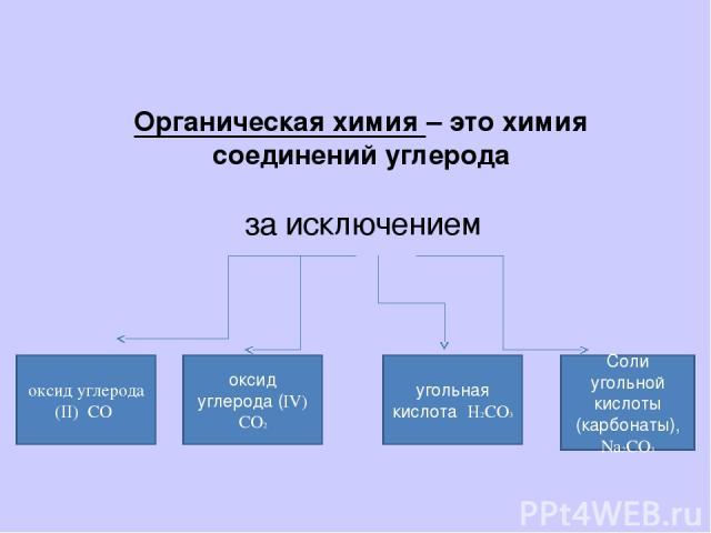 Органическая химия – это химия соединений углерода за исключением оксид углерода (II) CO оксид углерода (IV) CO2 угольная кислота H2CO3 Соли угольной кислоты (карбонаты), Na2CO3