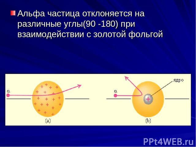 Альфа частица отклоняется на различные углы(90 -180) при взаимодействии с золотой фольгой