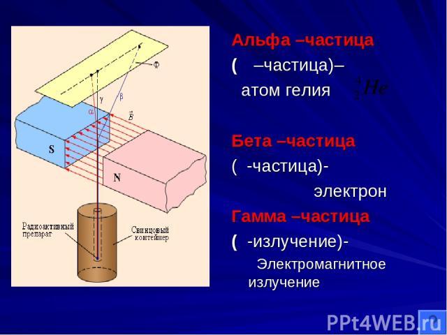 Альфа –частица (α –частица)– атом гелия Бета –частица (β-частица)- электрон Гамма –частица (γ-излучение)- Электромагнитное излучение