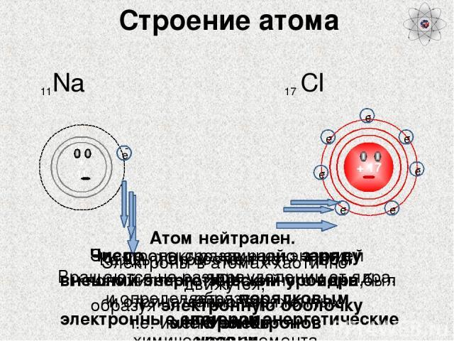Атом Понятие возникло еще в античном мире для обозначения частиц вещества. В XX веке представления о строении атома изменились. Атом (греч.) – «неделимый» Электроны удерживаются внутри положительно заряженной сферы упругими силами. Те из них, которы…