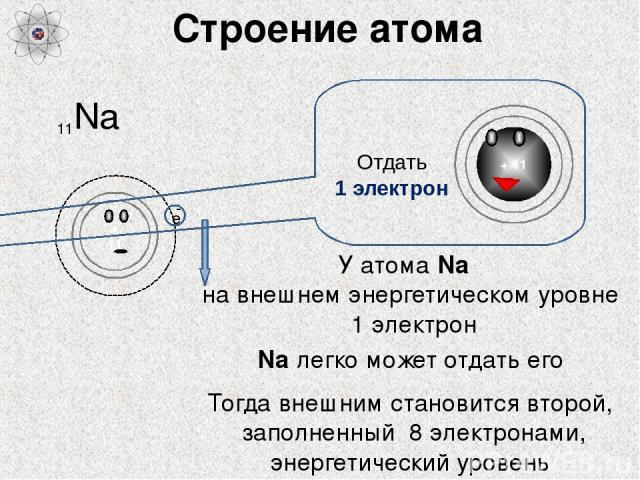 Строение атома Na 11 У атома Na на внешнем энергетическом уровне 1 электрон Na легко может отдать его Тогда внешним становится второй, заполненный 8 электронами, энергетический уровень + 11 е - Отдать 1 электрон