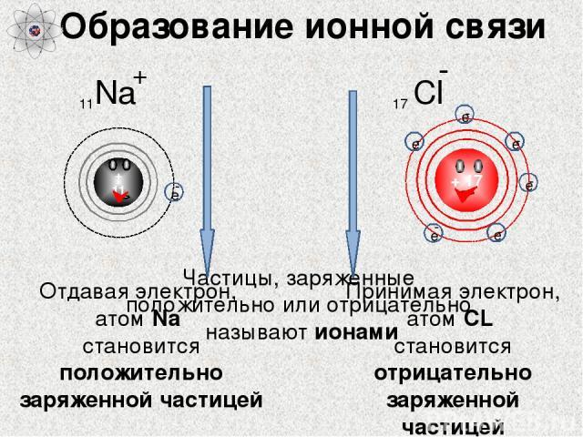 Образование ионной связи + 17 + 11 Отдавая электрон, атом Na становится положительно заряженной частицей Принимая электрон, атом СL становится отрицательно заряженной частицей + - Частицы, заряженные положительно или отрицательно называют ионами е -…