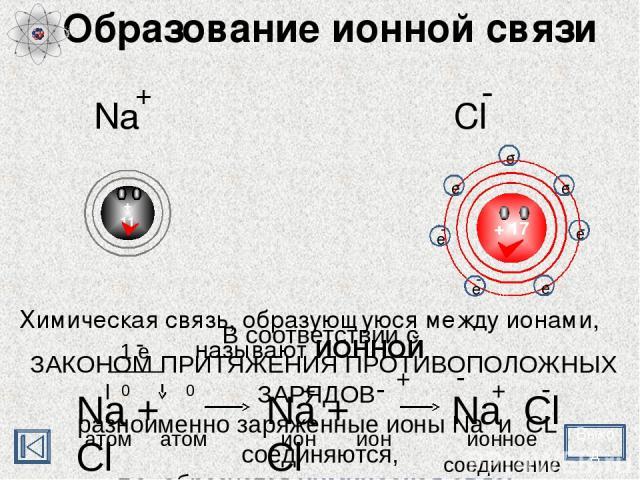 Образование ионной связи Химическая связь, образующуюся между ионами, называют ИОННОЙ Выход + 11 Na + Cl - В соответствии с ЗАКОНОМ ПРИТЯЖЕНИЯ ПРОТИВОПОЛОЖНЫХ ЗАРЯДОВ разноименно заряженные ионы Na и CL соединяются, т.е. образуется химическая связь