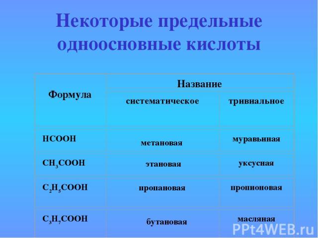 Некоторые предельные одноосновные кислоты метановая этановая пропановая бутановая
