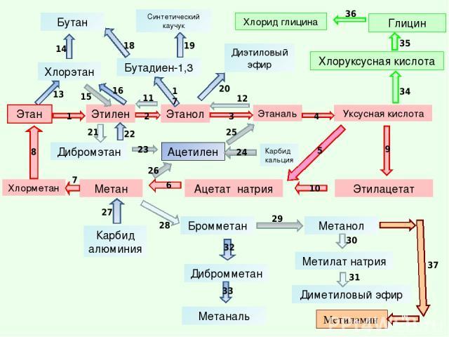 Этан Этилен Уксусная кислота Этаналь Этанол Этилацетат Ацетат натрия Метан Хлорэтан Ацетилен Дибромэтан Хлорметан Диэтиловый эфир Хлоруксусная кислота Глицин Хлорид глицина Карбид алюминия Бутан Бромметан Метанол Дибромметан Метаналь Бутадиен-1,3 Ме…