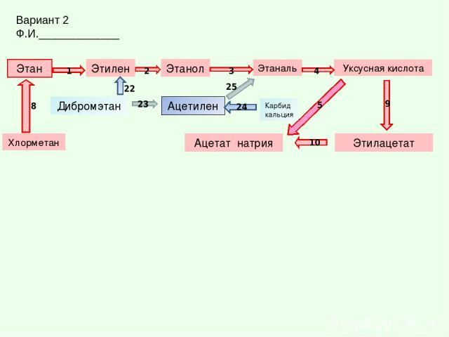 Этан Этилен Уксусная кислота Этаналь Этанол Этилацетат Ацетат натрия Ацетилен Дибромэтан Карбид кальция 25 1 2 3 4 10 9 5 24 22 23 Вариант 2 Ф.И._____________ Хлорметан 8