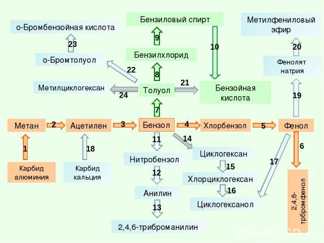 Бензол 2,4,6-трбромфенол Фенол Бензилхлорид Фенолят натрия Метан Анилин Ацетилен Нитробензол Хлорбензол Толуол 2,4,6-триброманилин Бензиловый спирт Карбид кальция Карбид алюминия Циклогексан Метилциклогексан Хлорциклогексан Циклогексанол Метилфенило…
