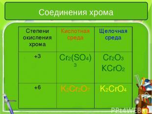 Соединения хрома Степени окисления хрома Кислотная среда Щелочная среда +3 Cr2(S