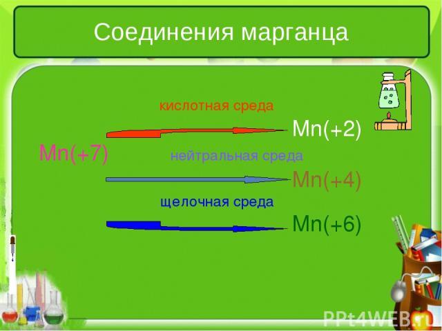 Соединения марганца кислотная среда Mn(+2) Mn(+7) нейтральная среда Mn(+4) щелочная среда Mn(+6)