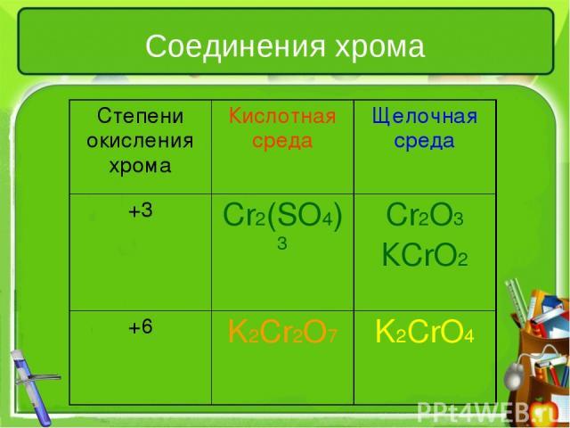 Соединения хрома Степени окисления хрома Кислотная среда Щелочная среда +3 Cr2(SO4)3 Cr2O3 КCrO2 +6 K2Cr2O7 K2CrO4