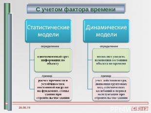 определение определение пример пример * С учетом фактора времени
