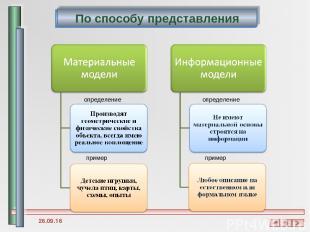 определение определение пример пример * По способу представления По способу пред