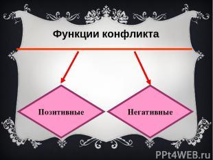 Позитивные функции Познание друг друга Развитие личности Повышение авторитета Ос