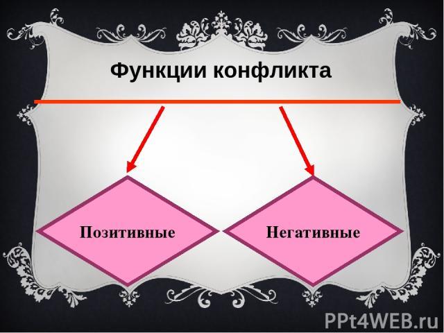 Позитивные функции Познание друг друга Развитие личности Повышение авторитета Ослабление психического напряжения