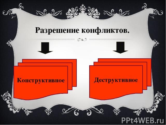 Юмор Уступка Компромисс Сотрудничество Угрозы, насилие Грубость, унижение Разрыв отношений Уход от решения проблемы Конструктивное Деструктивное
