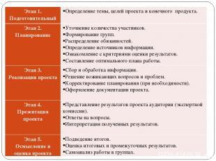 Этап 1. Подготовительный Определение темы, целей проекта и конечного продукта. Э