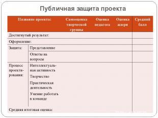 Публичная защита проекта Название проекта: Самооценка творческой группы Оценка п