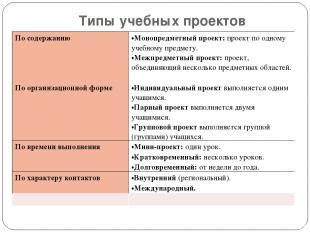 Типы учебных проектов По содержанию Монопредметный проект: проект по одному учеб