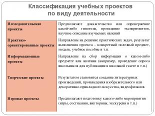 Классификация учебных проектов по виду деятельности Исследовательские проекты Пр