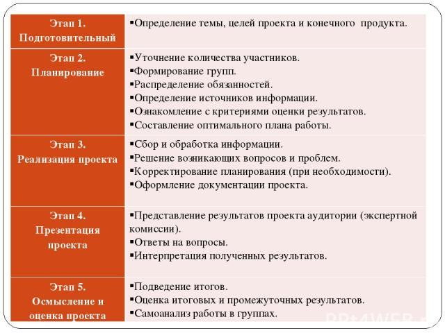 Этап 1. Подготовительный Определение темы, целей проекта и конечного продукта. Этап 2. Планирование Уточнение количества участников. Формирование групп. Распределение обязанностей. Определение источников информации. Ознакомление с критериями оценки …