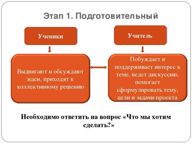 Этап 1. Подготовительный Необходимо ответить на вопрос «Что мы хотим сделать?»