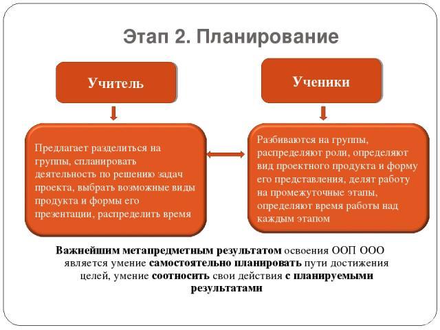 Этап 2. Планирование Важнейшим метапредметным результатом освоения ООП ООО является умение самостоятельно планировать пути достижения целей, умение соотносить свои действия с планируемыми результатами