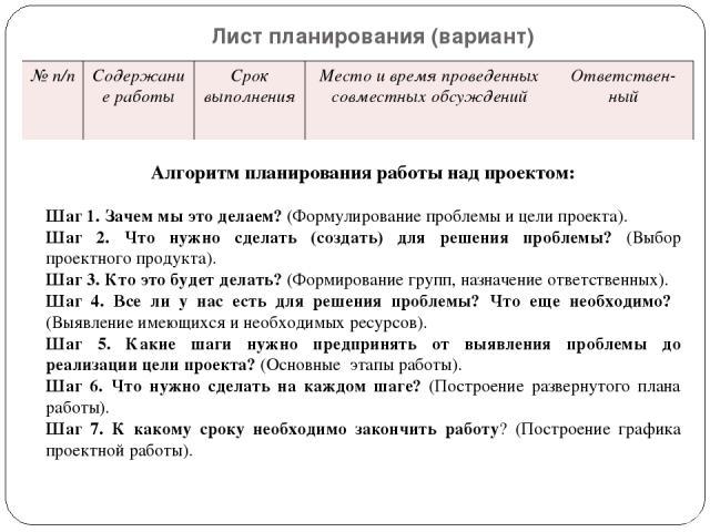 Лист планирования (вариант) Алгоритм планирования работы над проектом: Шаг 1. Зачем мы это делаем? (Формулирование проблемы и цели проекта). Шаг 2. Что нужно сделать (создать) для решения проблемы? (Выбор проектного продукта). Шаг 3. Кто это будет д…