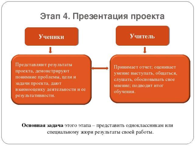 Этап 4. Презентация проекта Основная задача этого этапа – представить одноклассникам или специальному жюри результаты своей работы.