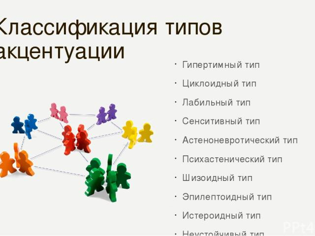 Классификация типов акцентуации Гипертимный тип Циклоидный тип Лабильный тип Сенситивный тип Астеноневротический тип Психастенический тип Шизоидный тип Эпилептоидный тип Истероидный тип Неустойчивый тип Конформный тип Смешанные типы