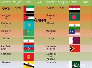 Азия СТРАНА МАТЕРИК ФЛАГ (Д.Е) СТРАНА МАКЕРИК ФЛАГ (Д.Е) ОАЭ АЗИЯ Сирия АЗИЯ Иор