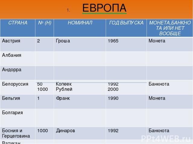 ЕВРОПА СТРАНА №(Н) НОМИНАЛ ГОД ВЫПУСКА МОНЕТА,БАНКНОТАИЛИ НЕТ ВООБЩЕ Австрия 2 Гроша 1965 Монета Албания Андорра Белоруссия 50 1000 Копеек Рублей 1992 2000 Банкнота Бельгия 1 Франк 1990 Монета Болгария Босния и Герцеговина 1000 Динаров 1992 Банкнота…