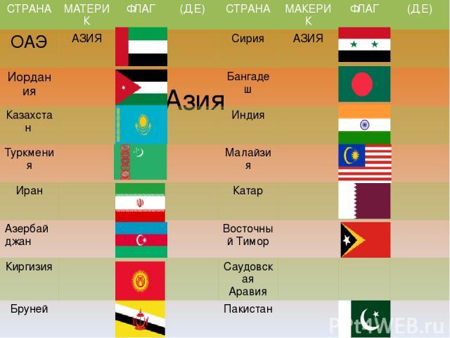 Азия СТРАНА МАТЕРИК ФЛАГ (Д.Е) СТРАНА МАКЕРИК ФЛАГ (Д.Е) ОАЭ АЗИЯ Сирия АЗИЯ Иордания Бангадеш Казахстан Индия Туркмения Малайзия Иран Катар Азербайджан ВосточныйТимор Киргизия СаудовскаяАравия Бруней Пакистан