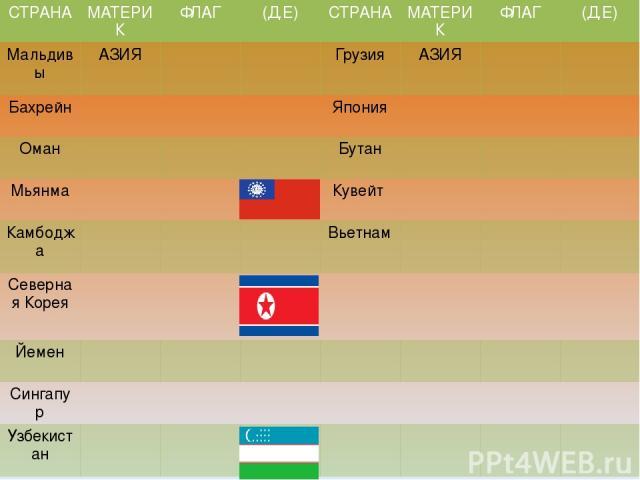 СТРАНА МАТЕРИК ФЛАГ (Д.Е) СТРАНА МАТЕРИК ФЛАГ (Д.Е) Мальдивы АЗИЯ Грузия АЗИЯ Бахрейн Япония Оман Бутан Мьянма Кувейт Камбоджа Вьетнам Северная Корея Йемен Сингапур Узбекистан