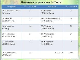 Наполняемость групп в июле 2017 года 28 педагогов № группы Кол-во детей № группы